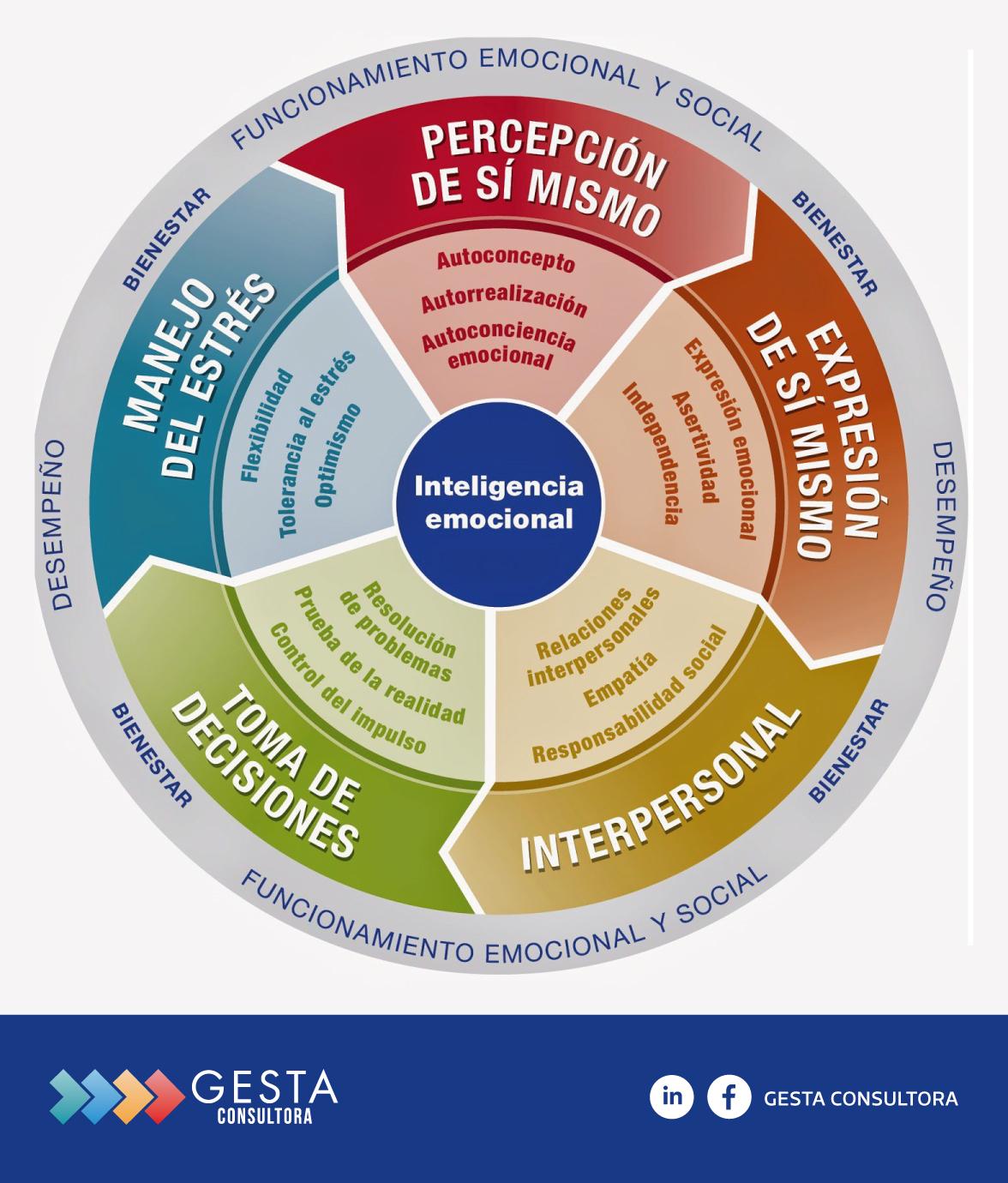 RRHH, Recursos Humanos, competencias inteligencia emocional, inteligencia emosional, personas con alta inteligencia emocional