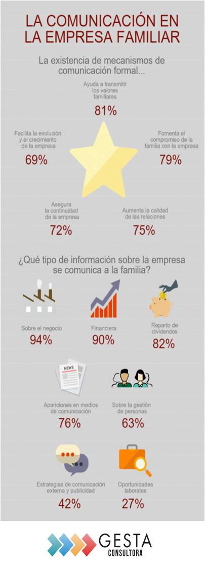 Comunicación, comunicacion en empresas familiares, empresas familiares, gesta consultora