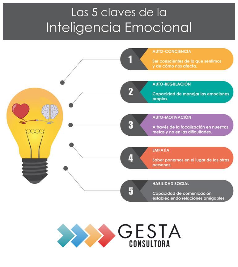Inteligencia emocional, recursos humanos, gesta consultora